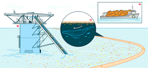What do 2 yellow chairs, a comic book and an oil spill have in common? Diagram of oil spill solution