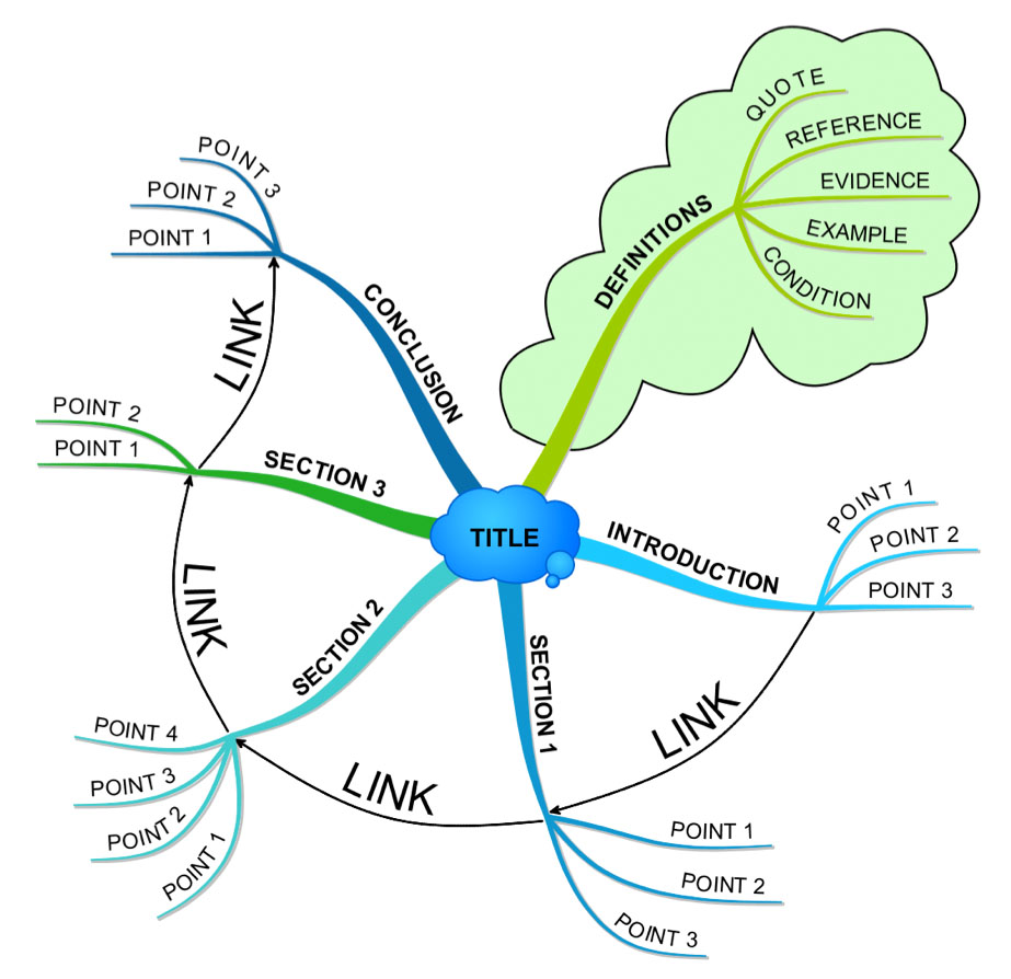 How to MindMap in an essay-type exam question